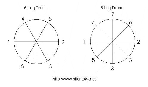 Typical Drum-Tuning Patterns
